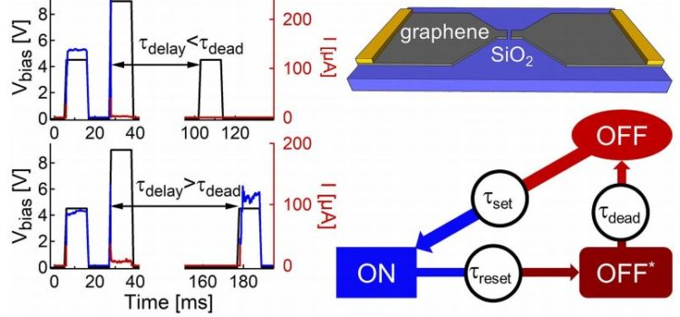 New paper on SiOx-graphene memristors is just appeared in Nano Letters! Congratulations to Maria!